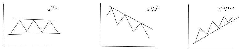 انواع روندها شامل روند صعودی، روند نزولی و روند خنثی
