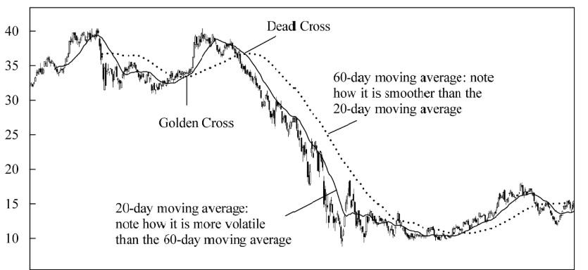 تقاطع اندیکاتور میانگین متحرک ساده با نمودار قیمتها