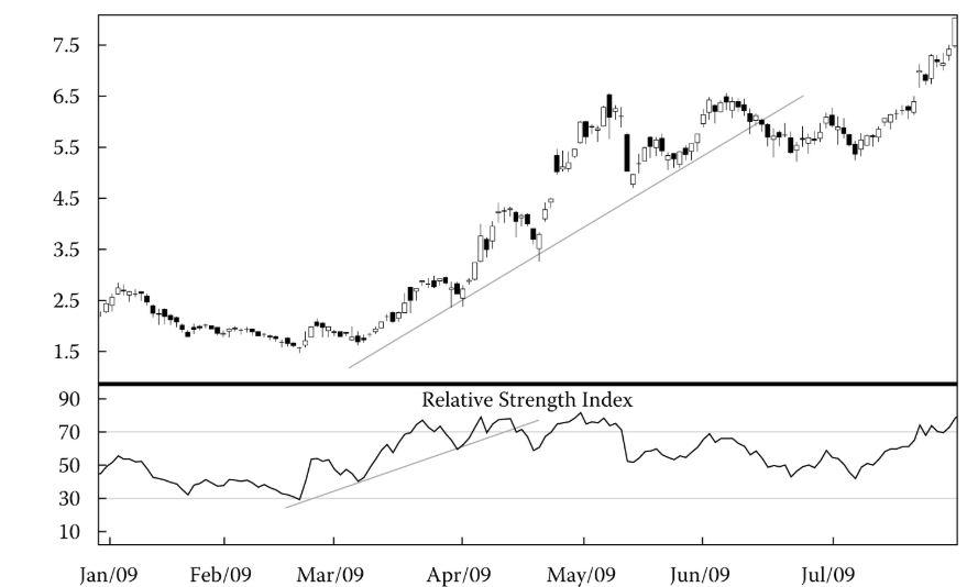 بررسی نمودار سهام شرکت فورد با استفاده از اندیکاتور RSI