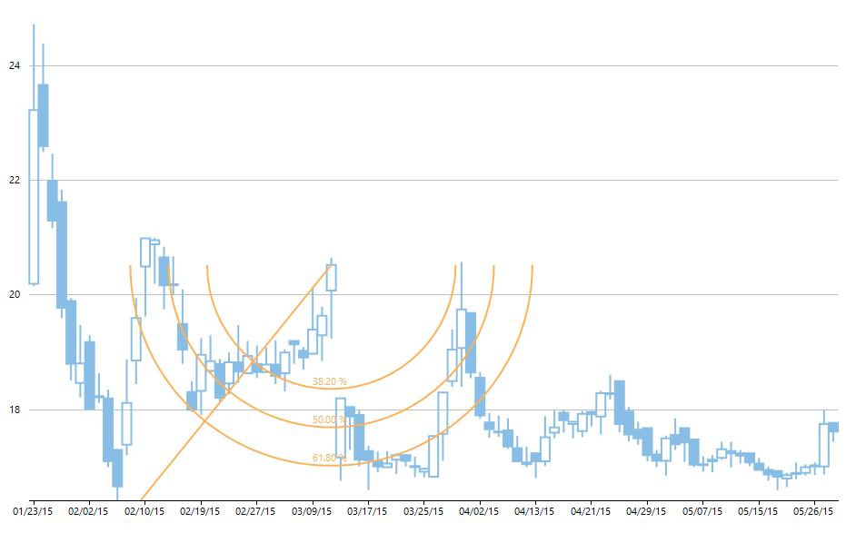 تحلیل نمودار قیمتها با استفاده از فیبوناچی کمانی