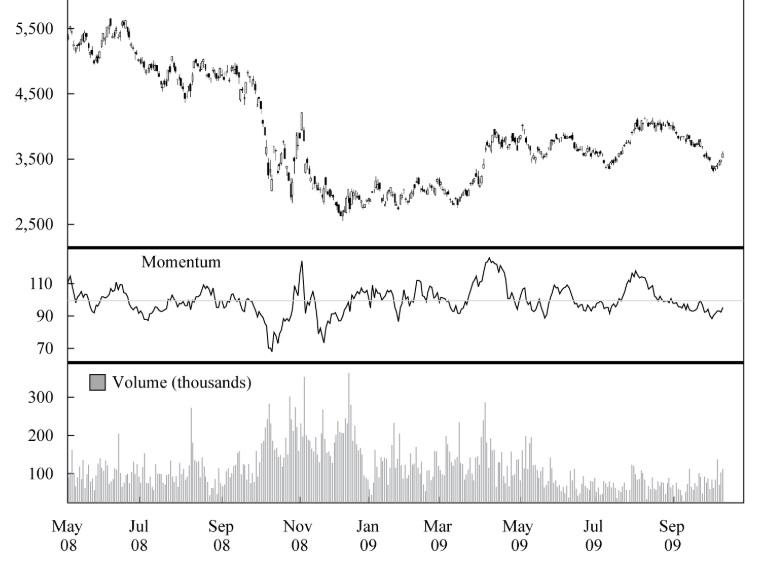 بررسی نمودار سهام شرکت تویوتا با استفاده از اندیکاتور مومنتوم