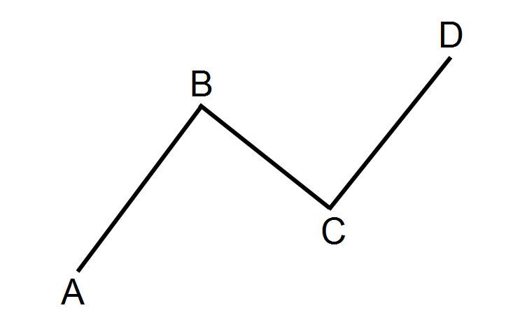 شکل کلی الگوی هارمونیک ABCD