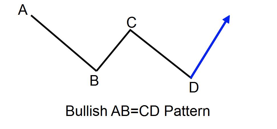 الگوی ABCD صعودی