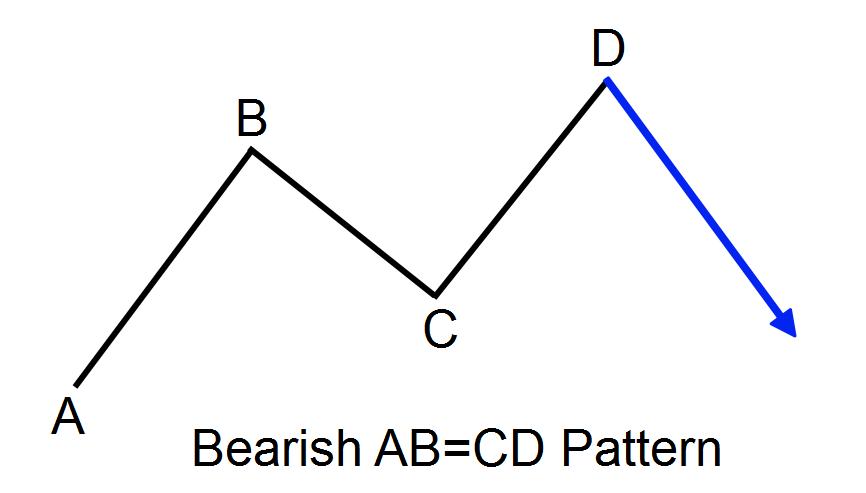 الگوی ABCD نزولی