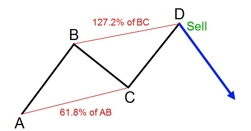 نحوه ورود به معامله در یک الگوی هارمونیک ABCD
