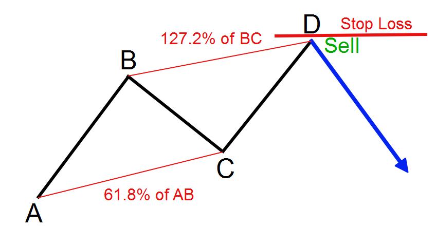 نحوه تعیین حد زیان در یک معامله ABCD