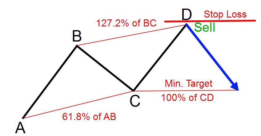نحوه تعیین حد سود در الگوی هارمونیک ABCD