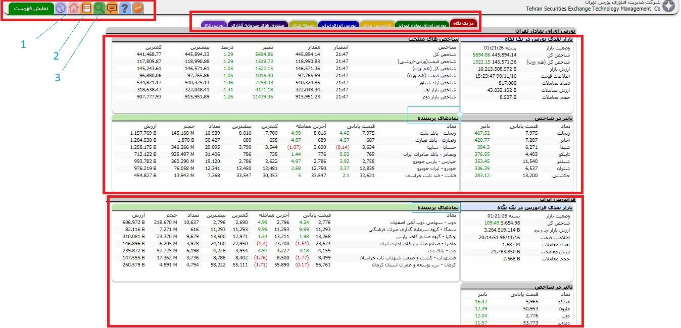 صفحه اصلی وبسایت بورس تهران که شاخص های بورس و فرا بورس را می توان در آن مشاهده کرد