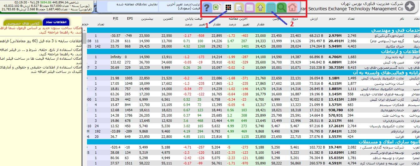 صفحه دیده بان بازار در سایت رسمی بورس تهران که اطلاعات معاملاتی شرکتهای بورسی را به ما نشان می دهد