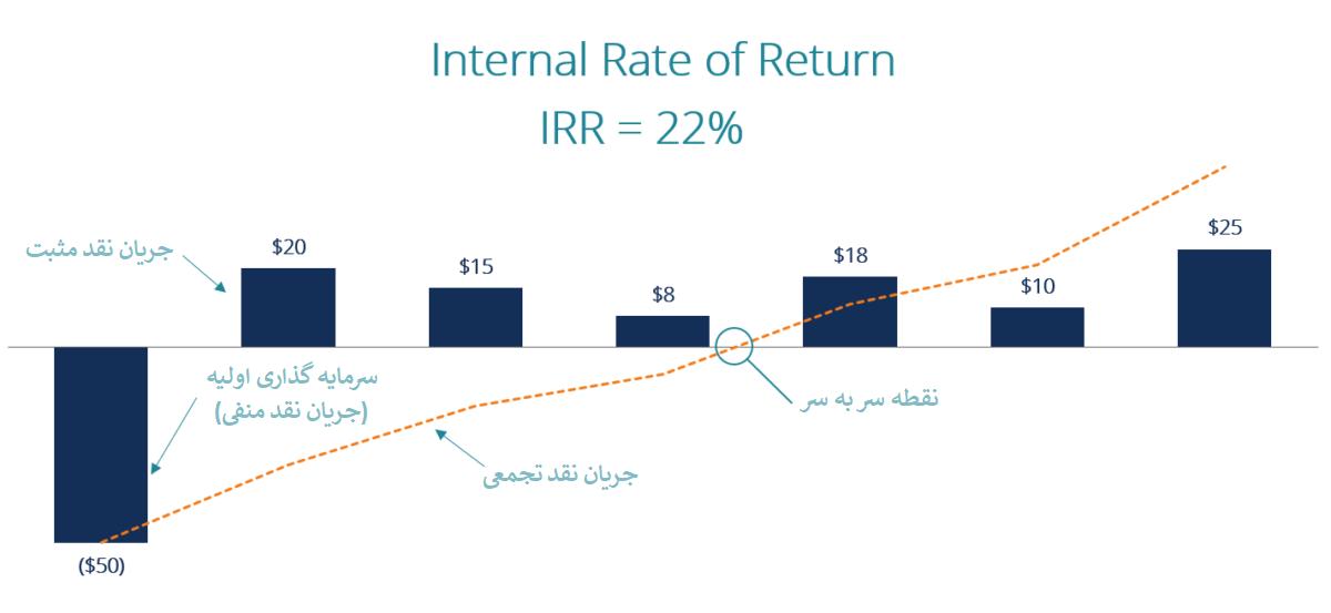 نحوه تغییر نرخ بازده داخلی