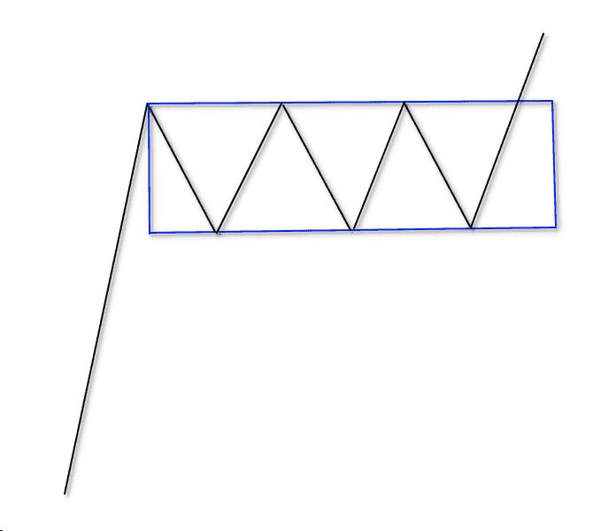 شکل کلی الگوی مستطیل در تحلیل تکنیکال
