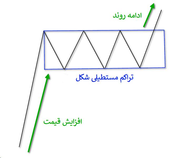 شکل کلی الگوی مستطیل صعودی در تحلیل تکنیکال