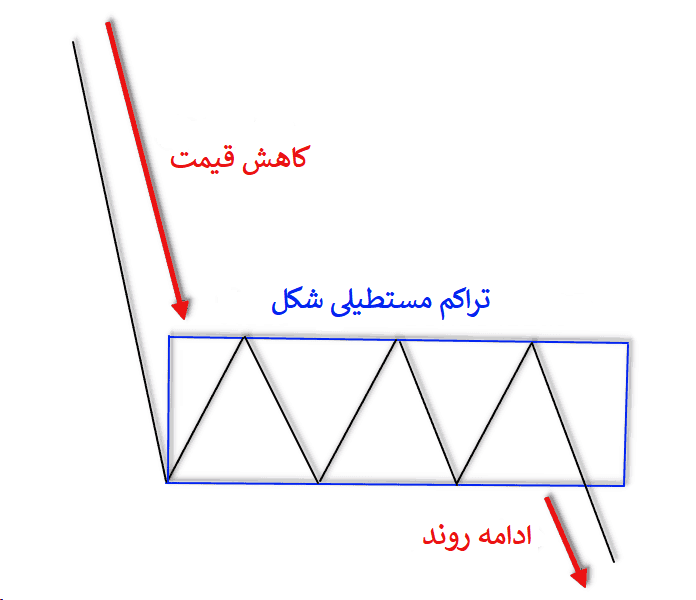 شکل کلی الگوی مستطیل نزولی در تحلیل تکنیکال