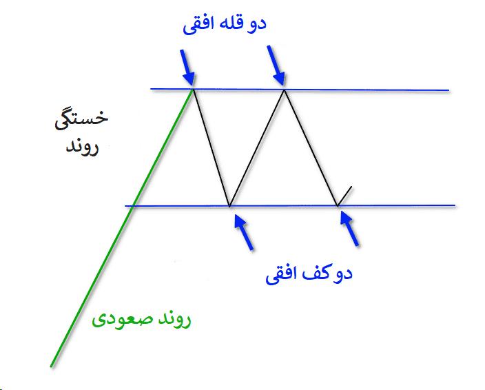 نحوه تشکیل الگوی مستطیل صعودی در نمودار
