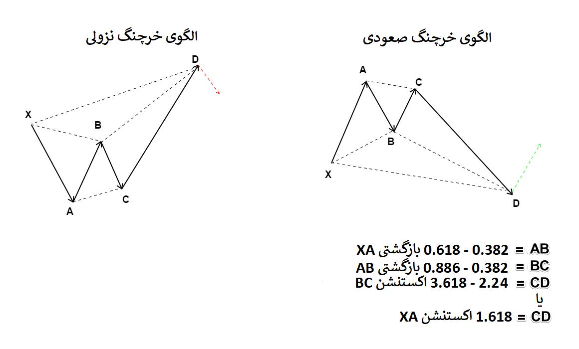 نسبتهای فیبوناچی در الگوی هارمونیک خرچنگ صعودی و خرچنگ نزولی