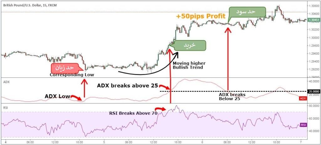 بکارگیری اندیکاتور ADX در نمودار پوند به دلار در بازار فارکس