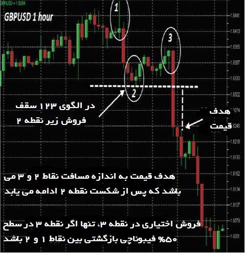 استراتژی معاملاتی الگوی 123 بازگشتی